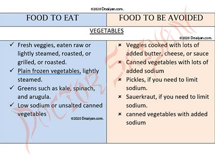 Do's & donts for diabetes