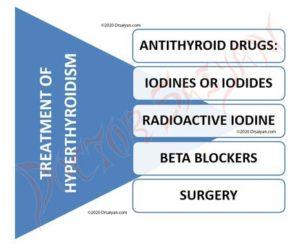 treatment of hyperthyroidism.