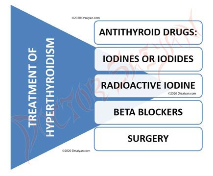 treatment of hyperthyroidism.